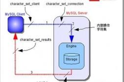 MySQL乱码的原因和设置UTF8数据格式的方法介绍-mysql教程-学派吧