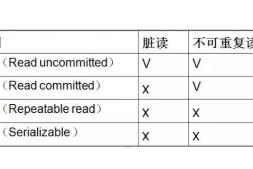 数据隔离四个级别分别是哪些-mysql教程-学派吧