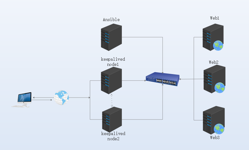 Ansible自动部署nginx+keepalived高可用负载均衡教程及方法