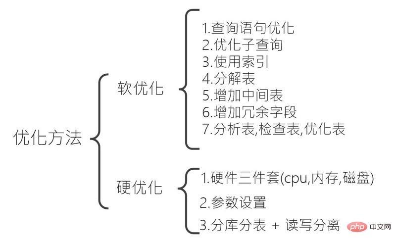 MySQL数据库优化的介绍(图文)-mysql教程-学派吧