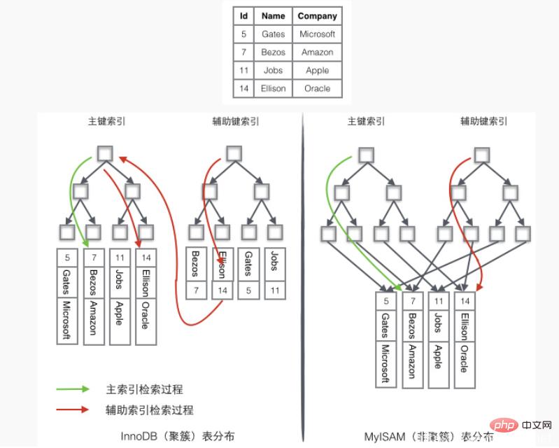 mysql存储引擎:myIsam和innodb的区别-mysql教程-