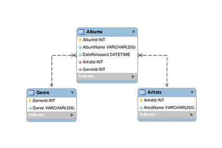 数据库中的Schema是什么?-mysql教程-